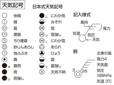 天気図に観測結果を記入するための記号。天気図記号。